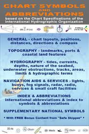 Nautical Chart Symbols Abbreviations