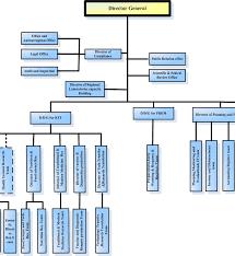 Organizational Charts | Ianphi