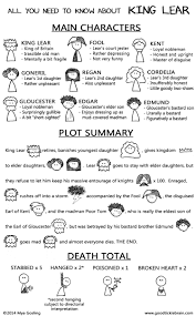 all you need to know about king lear good tickle brain a mostly  for any of my readers who haven t seen or king lear yet i have attempted to summarize all the important parts here out spoiling anything