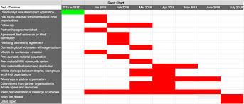 Gantt Chart Wikipedia File Hindi Wikipedia Outreach Gantt Chart Png Wikimedia