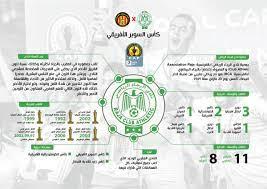 """الاتحاد القطري لكرة القدم 🇶🇦 on Twitter: """"تعرف على نادي #الرجاء الرياضي  المغربي الذي يشارك في نهائي كأس السوبر الأفريقي… """""""