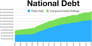 Debt Chart National Debt Of The United States Wikipedia