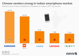 Chart Chinese Vendors Strong In Indian Smartphone Market