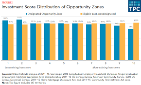 What Are Opportunity Zones And How Do They Work Tax