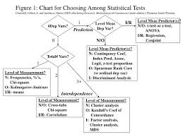 Which Statistical Test Should I Use Chart Ppt Figure 1 Chart For Choosing Among Statistical Tests
