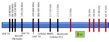 Radio Spectrum In The 5g Wireless World Insightaas