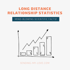 Long Distance Relationship Statistics Facts Infographics Can It
