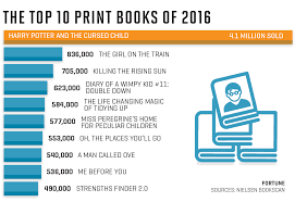 Movie Charts 2016 Harry Potter 20th Anniversary Total Book Sales Movie