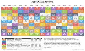 Annual Asset Class Returns • Novel Investor &  Adamdwight.com