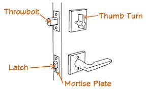 door lock parts diagram. Door Knob Parts Diagram Photo - 1 Lock
