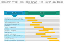 Chart Ideas For Powerpoint Research Work Plan Table Chart 111 Powerpoint Ideas