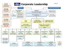 Navsea Organization Chart 2014 Naval Sea Systems Command Small Business Innova4on Research