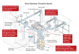 Duct Line Design Quality Control For Ductwork Jlc Online
