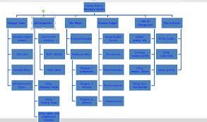Wbs Chart In Ms Project 2013 Wbs Work Breakdown Structure In Ms Project 2010 Nenad