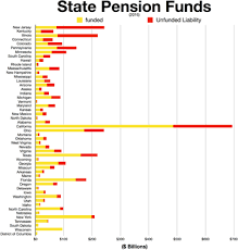 Public Employee Pension Plans In The United States Wikipedia