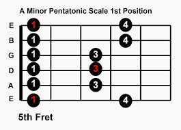 Pentatonic Scale Patterns Custom Practice Blues Guitar In Any Key 48 Pentatonic Scale Patterns