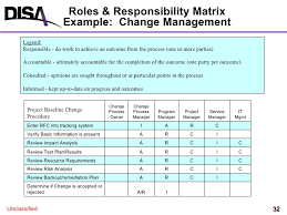 Change Management Series Roles And Responsibilities In