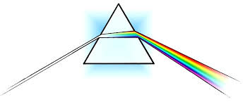 What Is Prism Whats A Prism Illustration Of Light Passing Through A Prism What Is