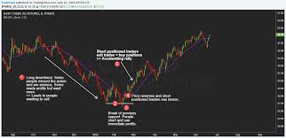 Trading The Bull Trap Eliminating Losing Traders