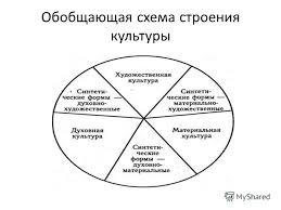 Контрольная работа по культурологии Культура и общество контрольная работа по культурологии