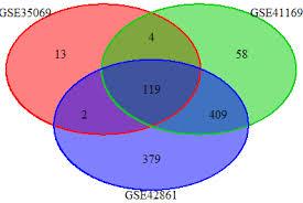 Triple Venn Diagram Scaled Triple Venn Diagram In R With Venndiagram Stack Overflow