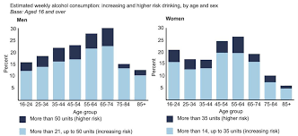 16 England Well-off Health Most 2014 2015 – Survey December High Ias Drinkers Likely Risk -
