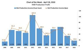 Imb Production Profit Mba Chart Of The Week Mortgage Media