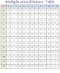 Heres A Table To Practice Multiplication Facts From 0 12