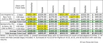 Airline Fare Comparison Chart Expedia Orbitz Priceline And Others Whats The Best