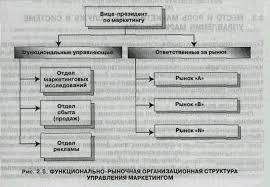 Организация структуры управления маркетингом Реферат Структура управления В современной практике функционирования организаций функции управления реализуются как насущная необходимость