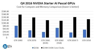 Gpu Charts 2016 Nvidia Deep Learning Ai Gpu Value Comparison Q2 2017