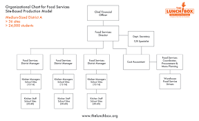 Organizational Chart Of A Food Service Establishment 75 Complete Organizational Chart Of Food Service Industry