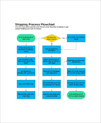 Process Flow Chart Template Free 10 Sample Flow Chart Templates In Free Sample Example