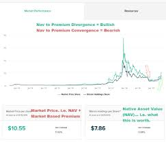 Gbtc Chart Understanding The Bitcoin Investment Trust Gbtc