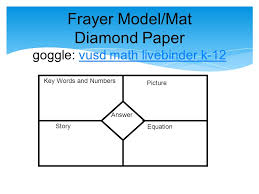 Frayer Model For Math Using Number Talks And Frayer Models Susan Ritchie Michelle Armenta