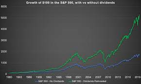of S&P 500 Returns Come From Dividends ...