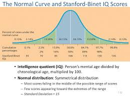 Standard Iq Chart Iq Scores Test Your Iq And Understand Your Score