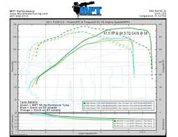 2005 expedition 5 4 liter ford engine wiring diagram for car engine protuninglab hdsf1500446lv8 on 2005 expedition 5 4 liter ford engine