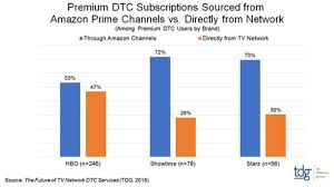 Tdg Symbols Chart Study Amazon Dominates Direct To Consumer Video Multichannel