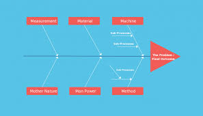 Fishbone Diagram Templates Aka Cause And Effect Or