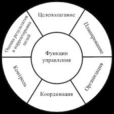 В задачи управления персоналом в соответствии со стратегией  Современная классификация функций управления включает целеполагание планирование организацию координацию контроль корректировку целей и оценку