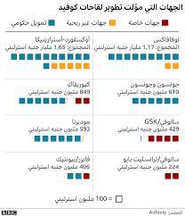لقاح موديرنا لفيروس كورونا يقترب من الحصول على موافقة في الولايات المتحدة -  BBC News عربي