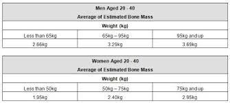 Understanding Your Body Composition Measurements Fitness