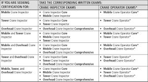 Nccco Cco Crane Inspector Certification Overview