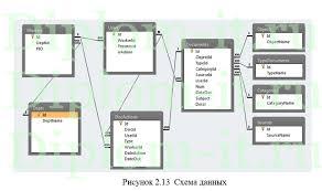 Автоматизация документооборота организации диплом по информатике  Автоматизация документооборота организации диплом по информатике в экономике