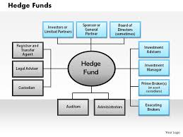 Hedge Fund Structure Chart Hedge Funds Powerpoint Presentation Slide Template