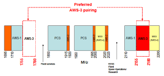 Commercial Mobile Spectrum Outlook Spectrum Management And