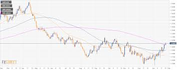 Gbp Usd Technical Analysis Cable Bulls Break Above The 200