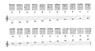 Bass Clef Piano Chart Treble And Bass Clef Notes Chart Bedowntowndaytona Com