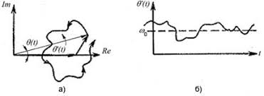 Реферат Исследование методов оценки отношения сигнал шум в  а годограф вектора суммы гармонического сигнала и шума когда вектор шума мал по